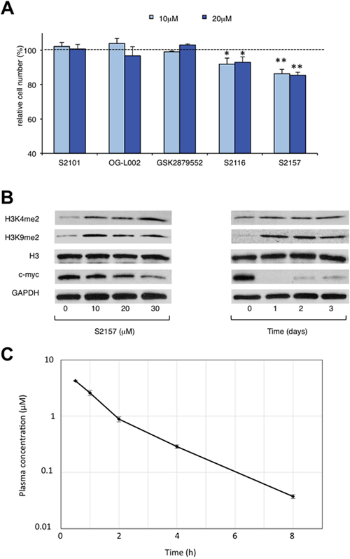 Novel LSD1 inhibitors prevent the proliferation and differentiation of hiPSCs in vitro.
