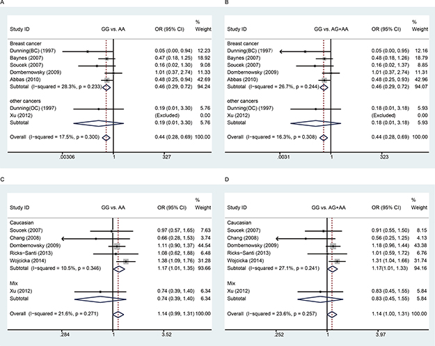 Meta-analysis between rs1799950 and rs16941 polymorphisms and cancer risk.