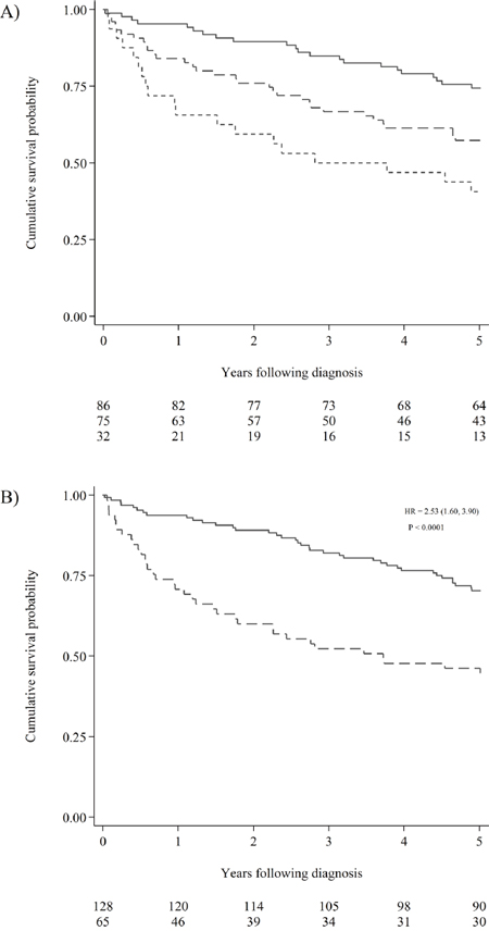 Cumulative survival probability according hypermethylation status.