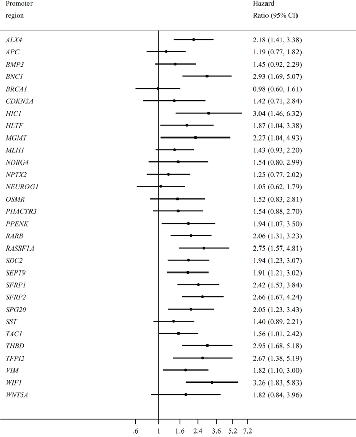 The individual effect of each promoter hypermethylation on overall survival.