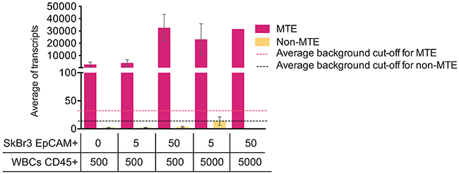 MTE influences NanoString PAM50 transcript counts.