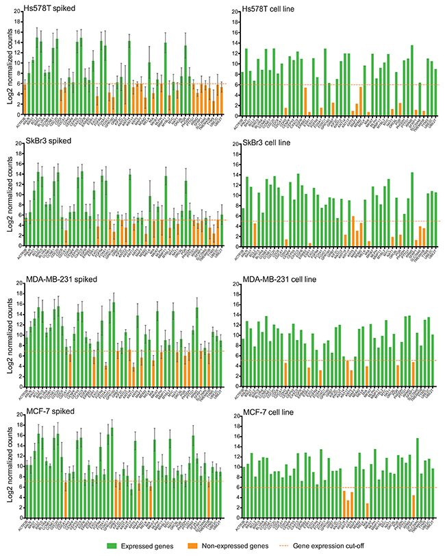 NanoString PAM50 may not distinguish CTC gene signature.
