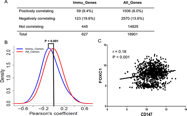 Coexpression of Immu_Genes with FOXC1 across the CCLE.