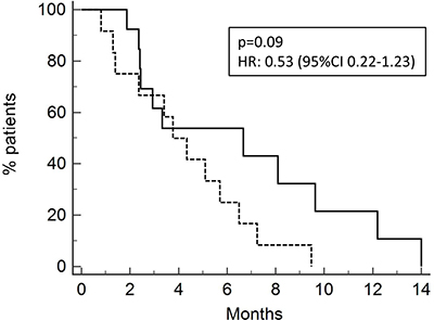 Progression-free survival of patients after neoadjuvant/adjuvant treatment (13 pts ; PFS 4.9 months, solid line) or after chemotherapy for metastatic disease (15 pts; 2.5 months, dotted line).