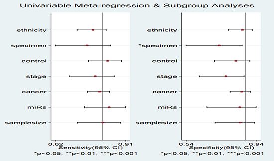 Forest plots for the Meta-regression analysis: sensitivity and specificity.