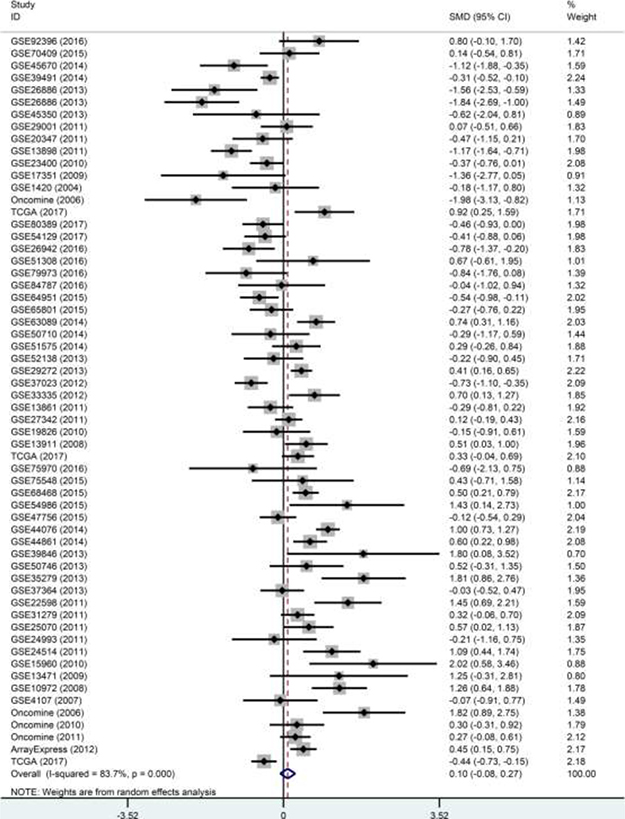 Forest plot of the 60 datasets evaluating p27 gene expression in DTCs (random-effects model).