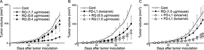 A limited dose of resiquimod exerts combinational effects with PD-L1 blockade therapy.