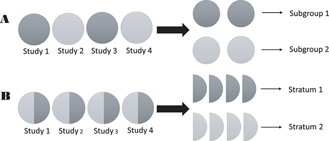 Schematic of the difference between strata and subgroups in meta-analyses.