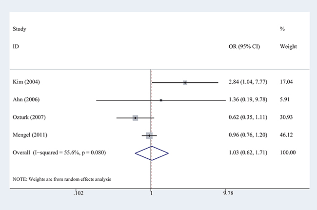 Forest plots of the meta-analysis of the association between AD risk and the CHAT rs3810950 polymorphism among non-ApoE ε4 carriers under the recessive model.
