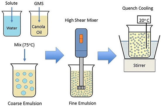 Formulation of W/O monoglyceride stabilized Pickering emulsions.