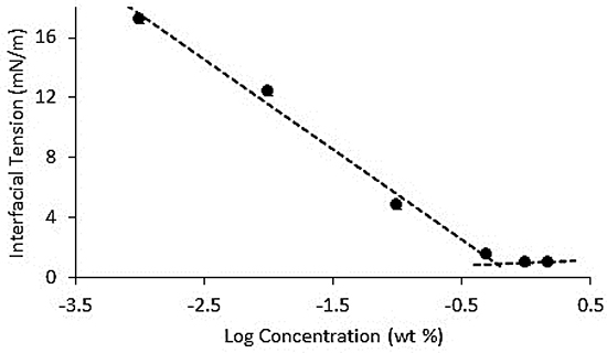The Interfacial tension of canola oil/water system containing increasing concentrations of Span 80 in the oil phase.