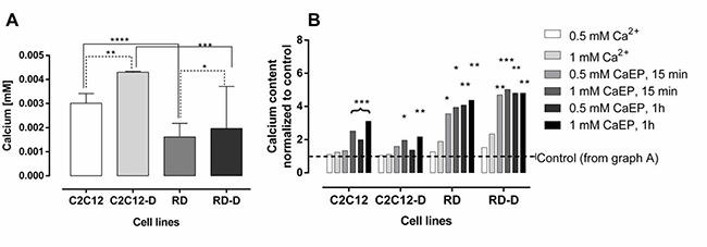 The intracellular calcium level after electroporation with Ca2+ of normal and malignant cell lines.