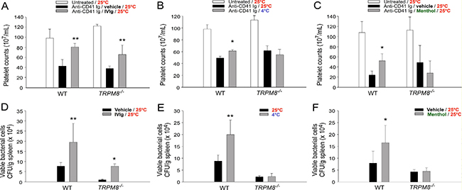 TRPM8 mediates cold-induced immunosuppression.