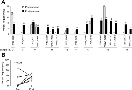 The frequency of gene mutations in samples obtained pre- and post-chemoradiation.