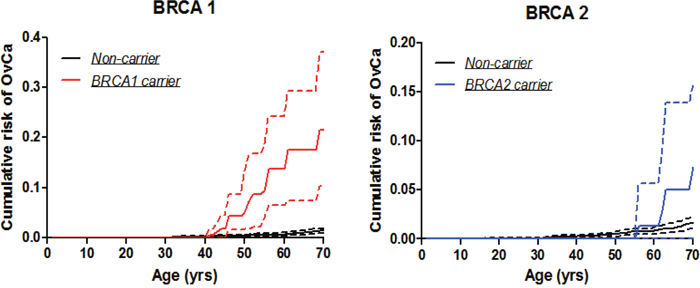 Ovarian cancer penetrance estimates by the modified kin-cohort method using data from first-degree relatives of probands who carry BRCA1 or BRCA2 mutations from Hong Kong Hereditary and High Risk Breast Cancer Programme.