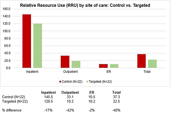 Relative Resource Use (RRU) by site of care for patients receiving standard chemotherapy or targeted cancer therapy.