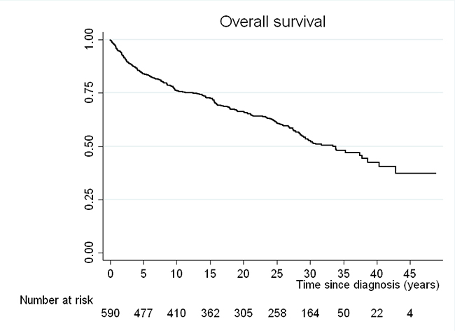 Kaplan-Meier curve for overall survival (OS) of the cohort.