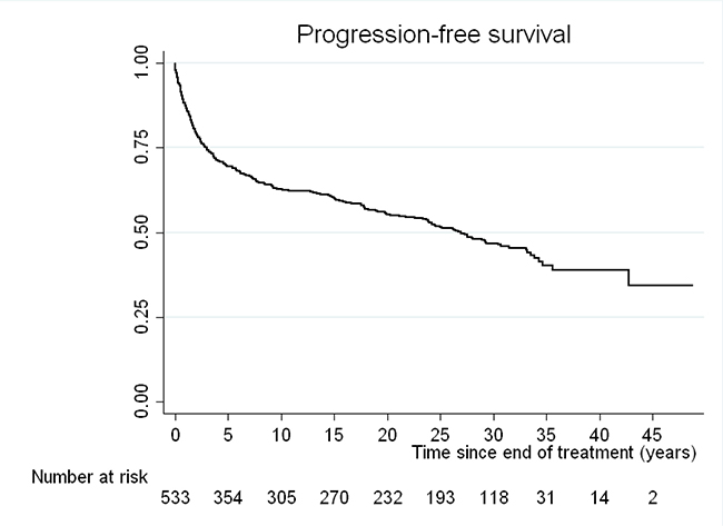 Kaplan-Meier curve for progression-free survival (PFS) of our cohort.