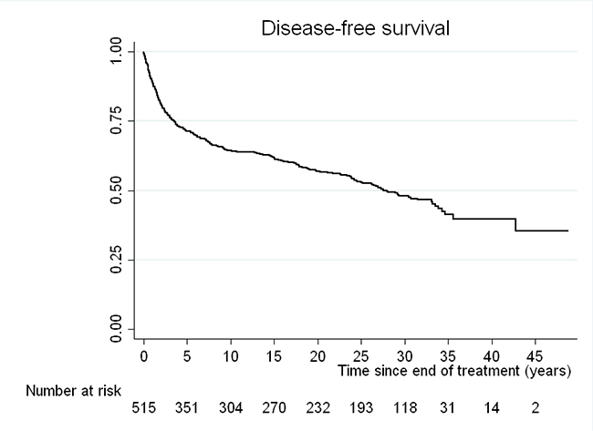 Kaplan-Meier curve for disease-free survival (DFS) of those patients with a complete response after first line treatments.