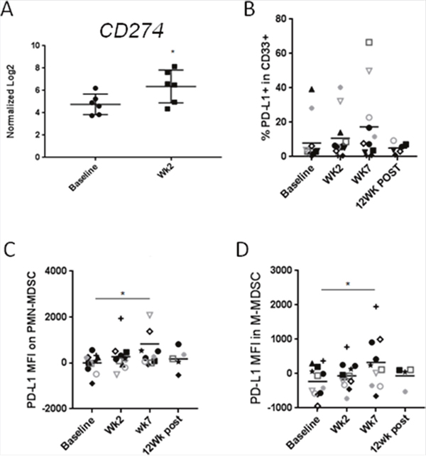 CMT results in the upregulation of PD-L1/CD274on HNSCC-associated MDSCs.