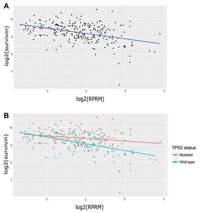 Analysis of Survivin and RPRM transcript expression in gastric cancer samples from the TCGA database.