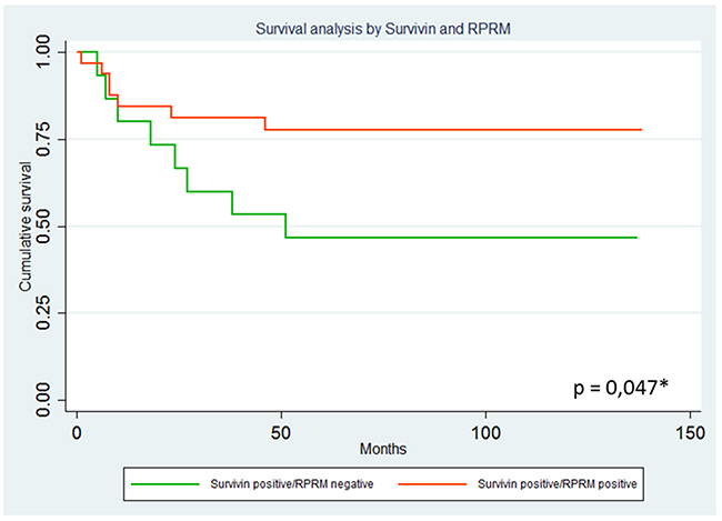 Analysis of overall survival curves among Survivin positive cases according to RPRM protein expression levels.
