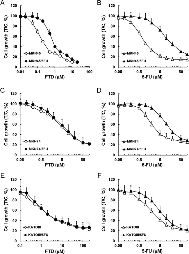 Inhibitory activity of FTD and 5-FU against cancer cells sensitive and resistant to 5-FU.