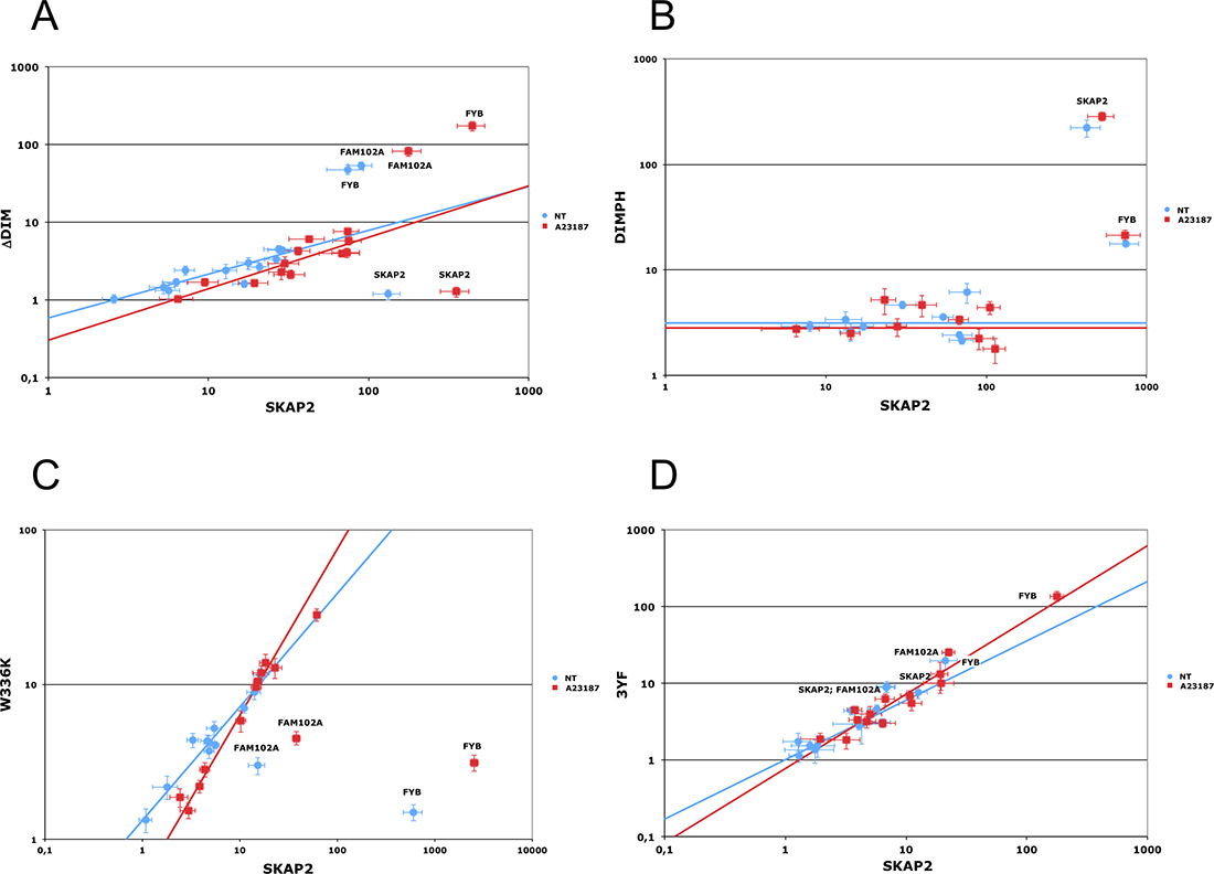 Edgetic effect of SKAP2 domain or binding motif inactivating mutations.