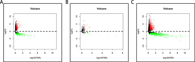 Volcano plot of the differentially expressed lncRNAs, miRNAs, and mRNAs between pancreatic adenocarcinoma and control tissues.