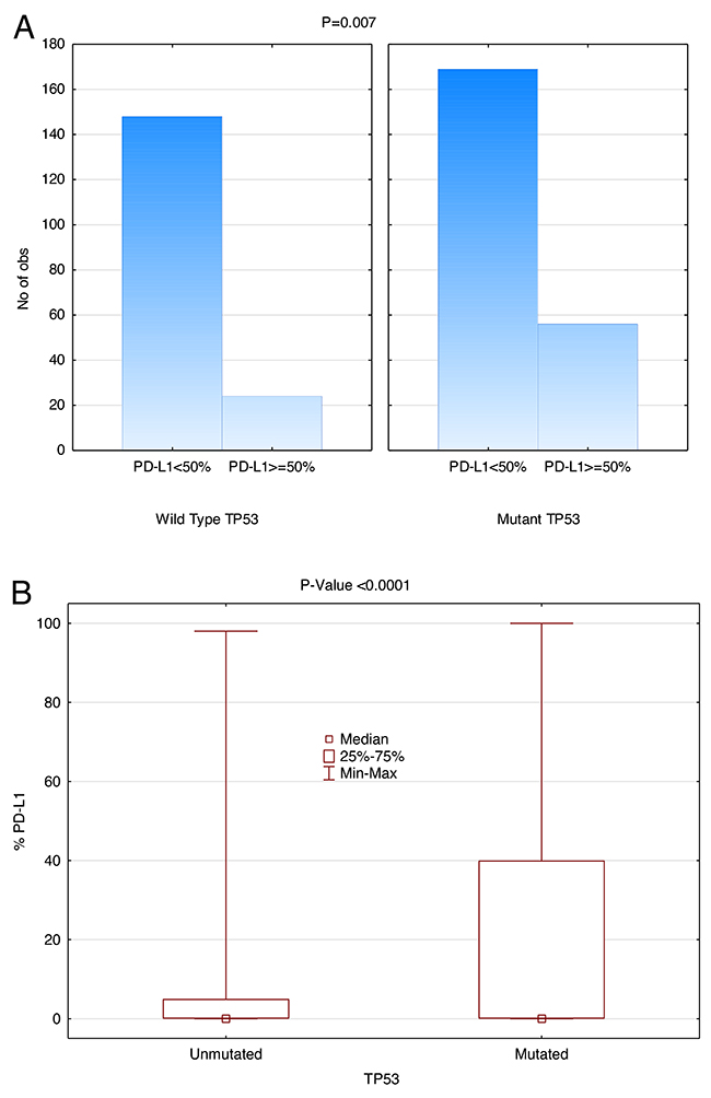 Positive correlation between TP53 mutation and PD-L1 Expression (SP142).