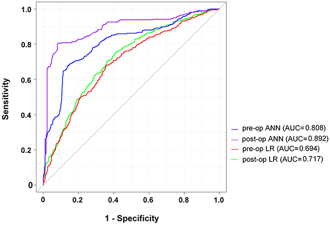 ROC curves for LR and ANN in pre-operative and post-operative prediction of the surgical site infection in patients receiving free-flap reconstruction after head and neck cancer surgery.