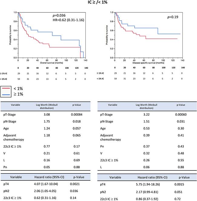 Prognosis prediction (PD-L1 IHC).