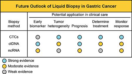 Potential application of liquid biopsies in GC management.