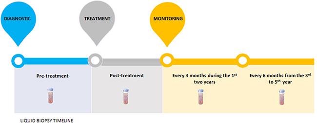 Liquid biopsies timeline.