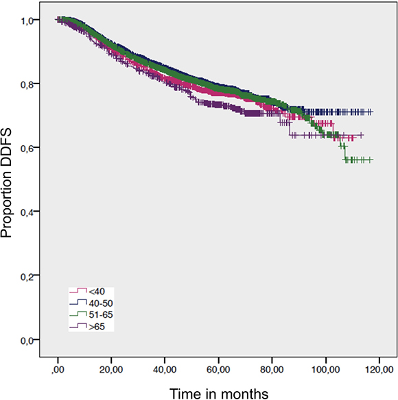 Distant disease free survival by age.
