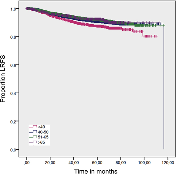 Local-recurrence-free survival by age.