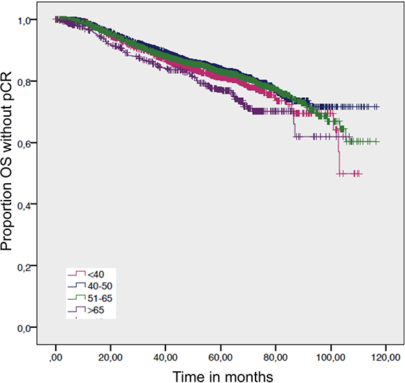 Overall survival in patients without a pathological complete response by age.