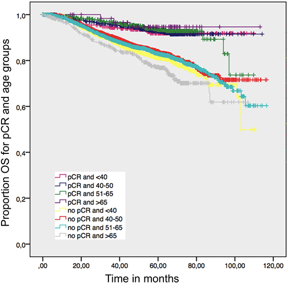 Overall survival in patients with and without a pathological complete response by age; log-rank p value = 0.001.