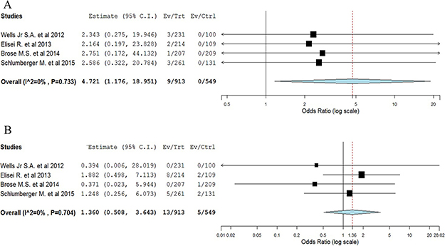 Meta-analysis of ATEs/VTEs associated with TKIs versus placebo in TCs patients.