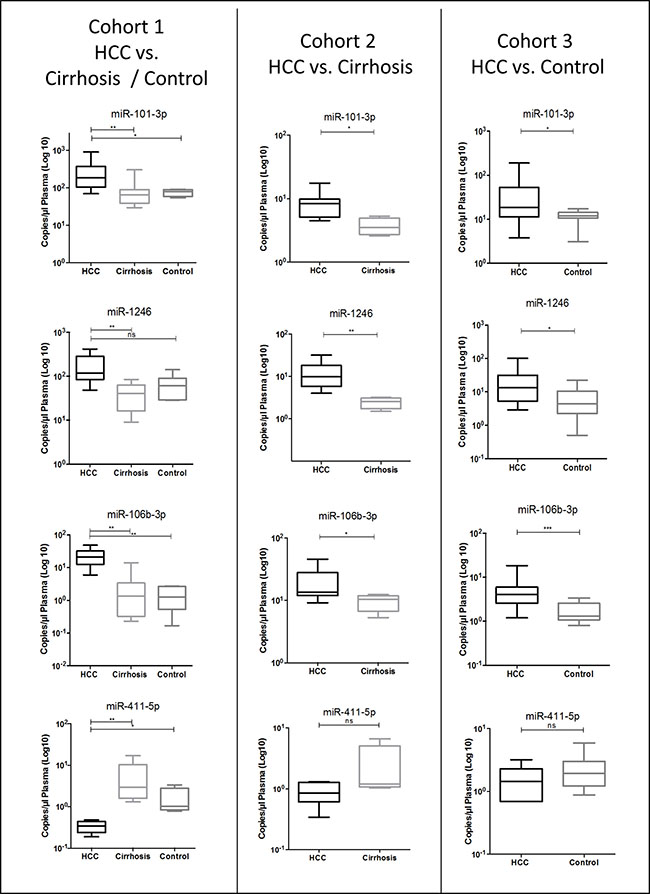 Validation of differential levels of plasma miR-101-3p, miR-1246, miR-106b-3p and miR-411-5p using droplet digital PCR absolute quantification in various cohorts of HCC vs. cirrhosis and HCC vs. healthy control.