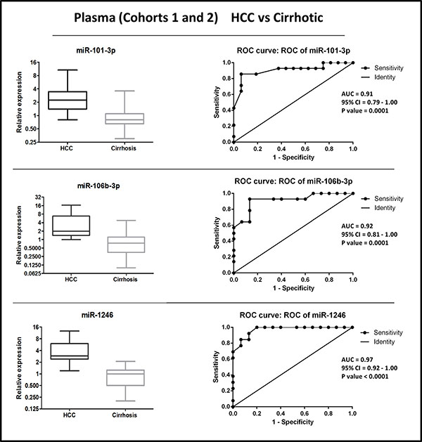 Distribution of levels and ROC curve analysis of plasma miR-101-3p, miR-1246, miR-106b-3p in combined cohorts (1 + 2) of HCC vs. cirrhosis.