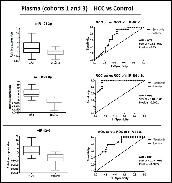 Distribution of levels and ROC curve analysis of plasma miR-101-3p, miR-1246, miR-106b-3p in combined cohorts (1 + 3) of HCC vs. healthy control.