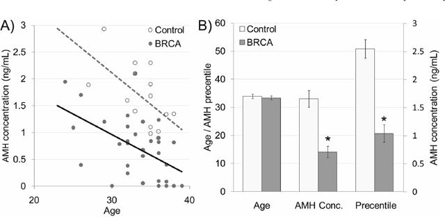 Serum anti-Mullerian hormone (AMH) in BRCA mutation female carriers.