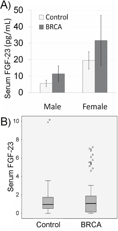 Serum fibroblast growth factor-23 (FGF-23) in BRCA mutation carriers.