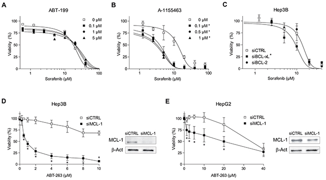 Sorafenib and ABT-263 activity on hepatoma cells depend on anti-apoptotic BCL-2 protein levels.