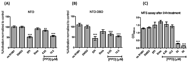 Inhibition of the androgen receptor by aPPD.