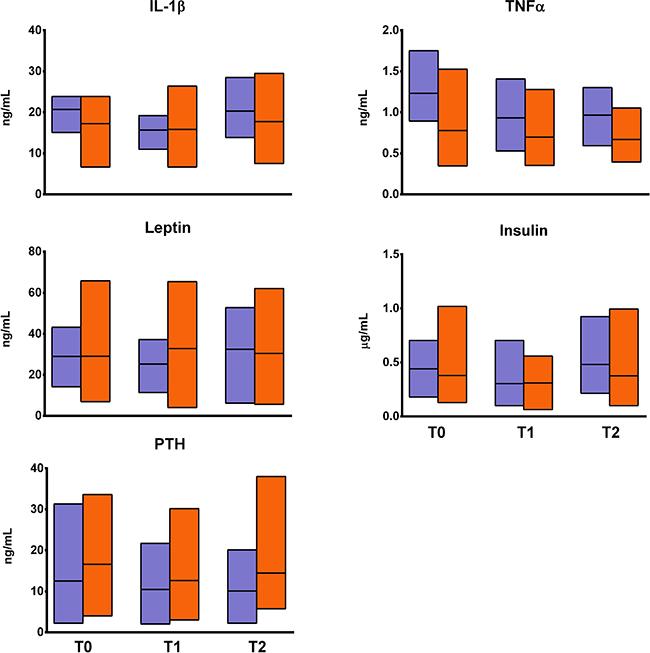 Changes in fracture inflammatory cytokines and bone metabolism-associated hormones.