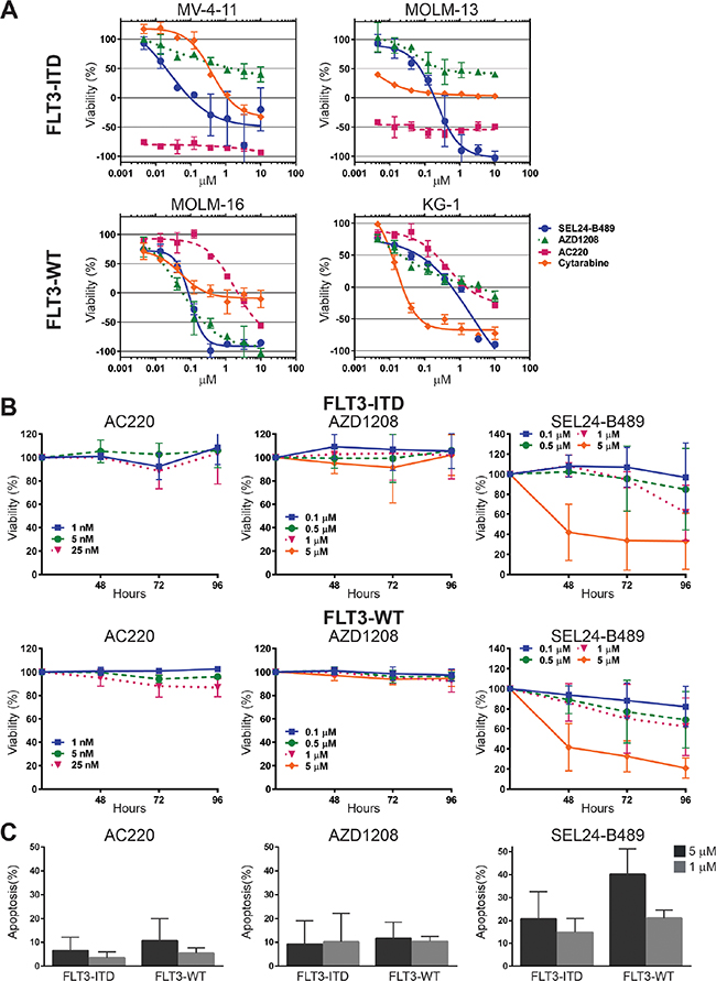 Oncotarget A Novel Dual Pan Pimflt3 Inhibitor Sel24 Exhibits
