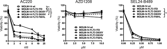 SEL24-B489 decreases viability of AML cells with FLT3-TKD mutations associated with resistance to selective FLT3-ITD inhibitors.