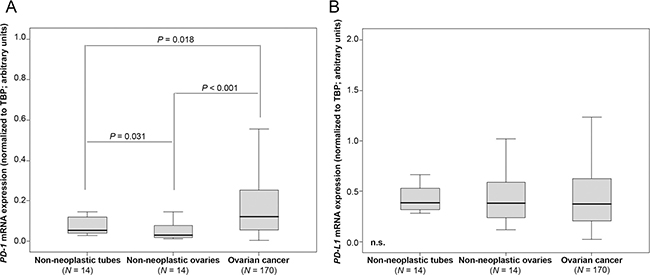 PD-1 mRNA expression is elevated in OC tissue compared to non-neoplastic ovaries and fallopian tubes.